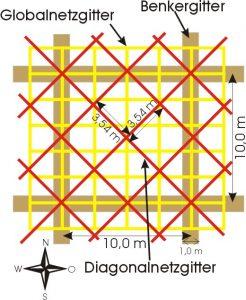 Darstellung der wichtigsten radiästhetischen Netzgittersysteme: Globalnetzgitter, Diagonalnetzgitter, Benkergitter