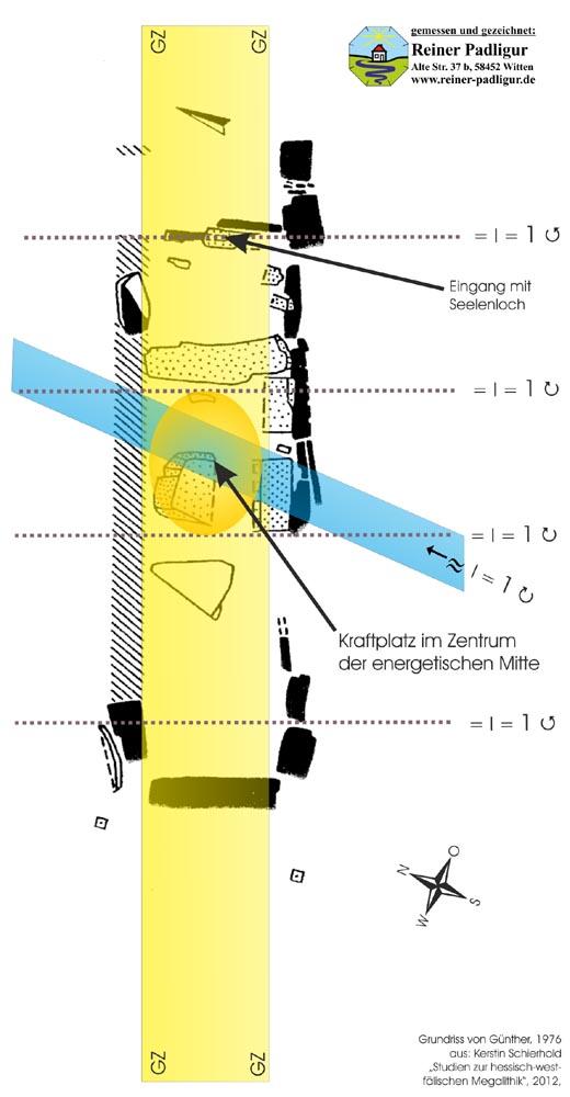 Das Megalithengrab steht auf Kraftplatz der Erdstrahlen mit Kreuzung von geomantischer Linie, Wasserader und Rissen