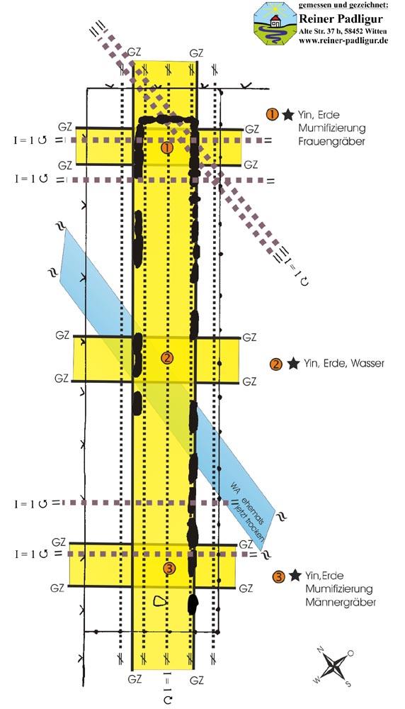 Die radiästhetische Geomantie der Steinkiste in Soest, diverse Erdstrahlenkreuzungen und drei Kraftzentren
